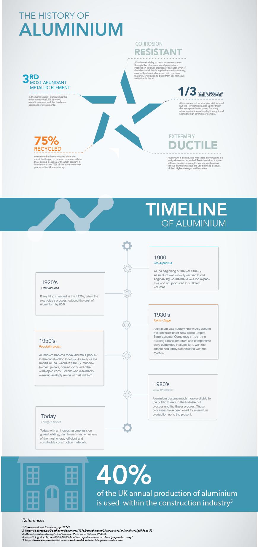 Stellar History of Aluminium